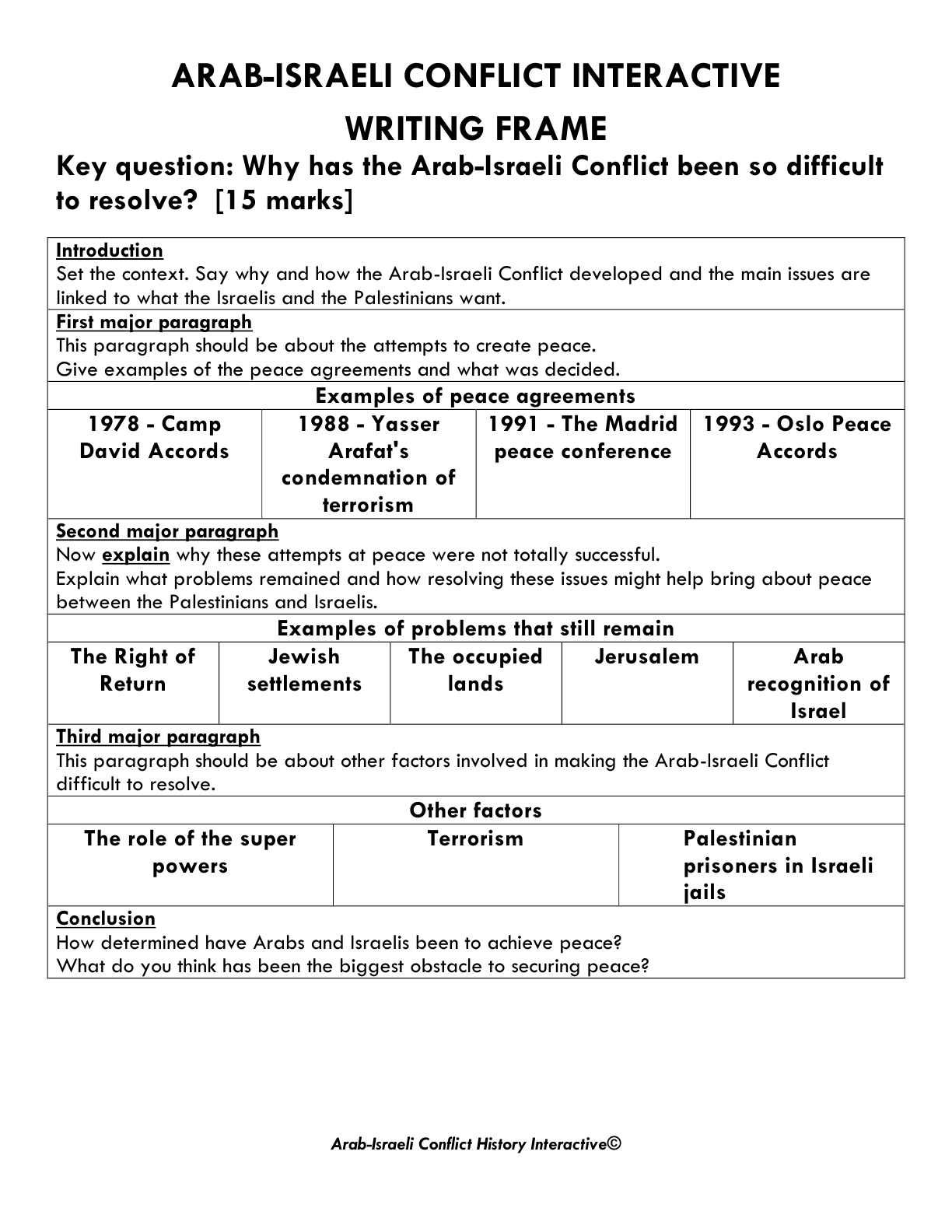 arab israeli conflict thesis statement Essay conflict - reliable college thesis statement for analytical essay essay on honesty is the best policy how to use the arab israeli conflict essay at 1.